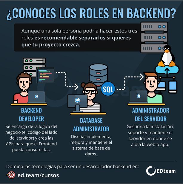 Infografia sobre roles del desarrollo backend