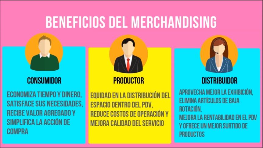 Gráfica sobre los beneficios de los servicios de merchandising