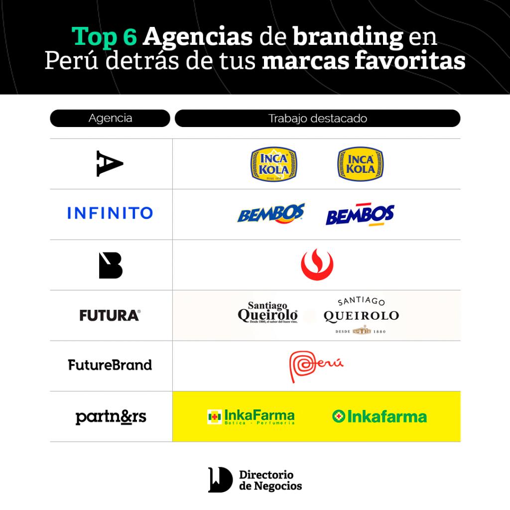 Top 6 mejores agencias de branding en perú