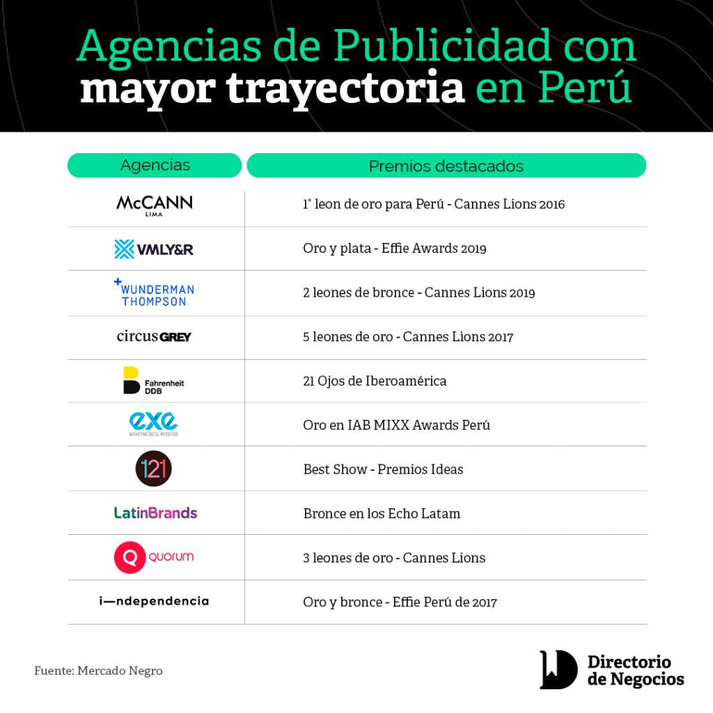 Ranking de agencias de publicidad en Perú en el Directorio de Negocios
