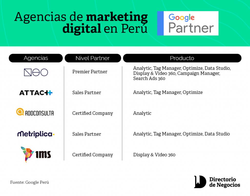 Top agencias de marketing digital en Perú Google Partners Perú