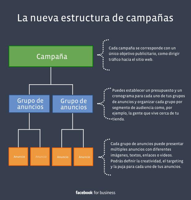 Infografía sobre cómo hacer campañas en Facebook Ads