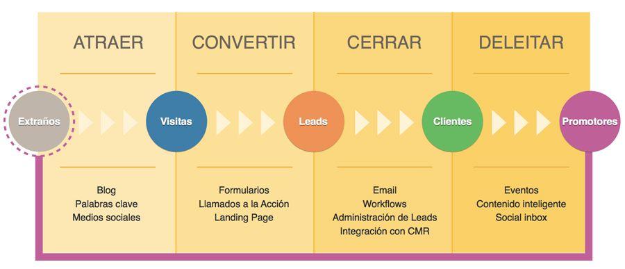 Gráfica sobre las etapas del inbound marketing de HubSpot