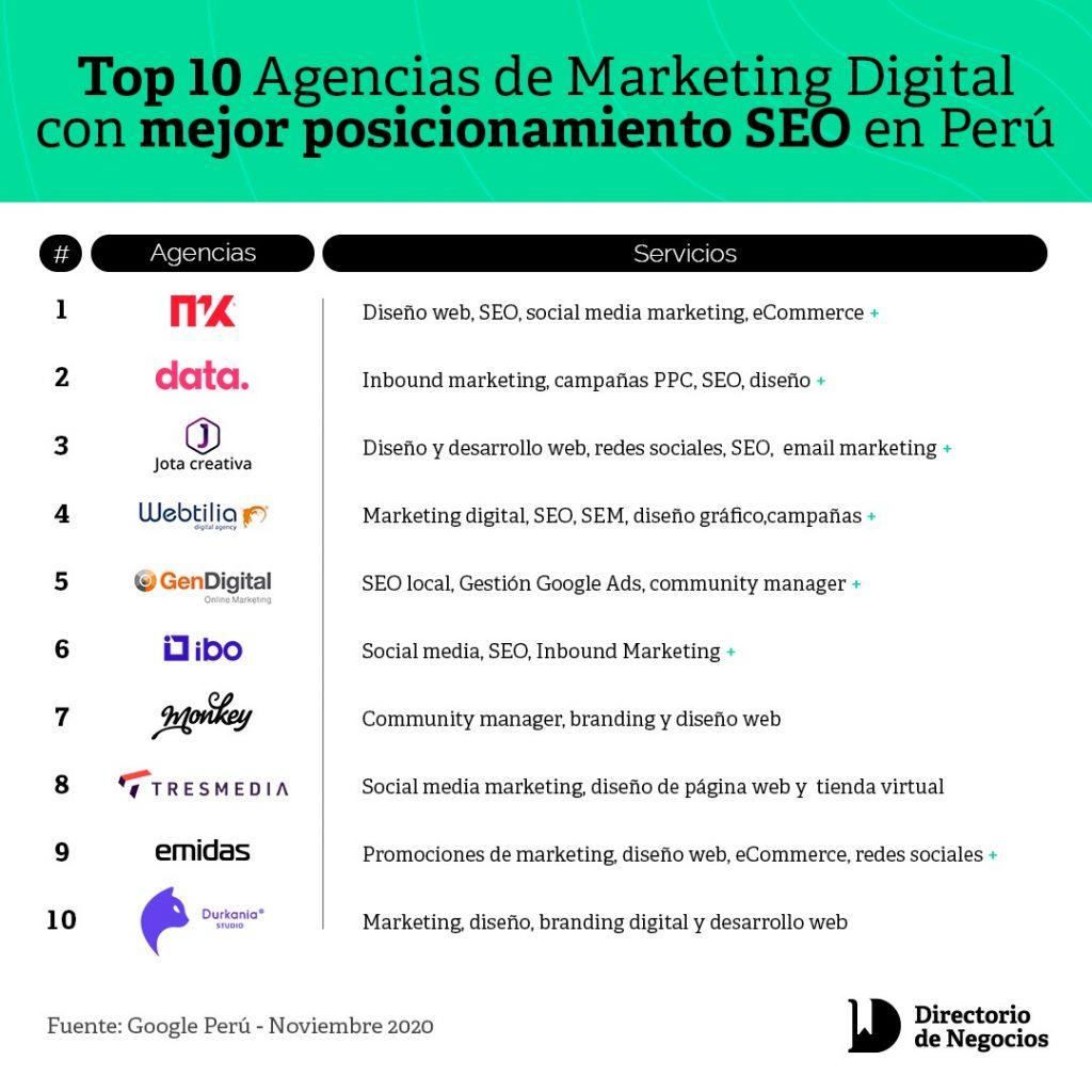 Ranking de agencias de marketing digital en Perú - Directorio de Negocios